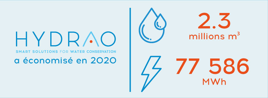 Notre bilan d'économies d'eau et d'énergie