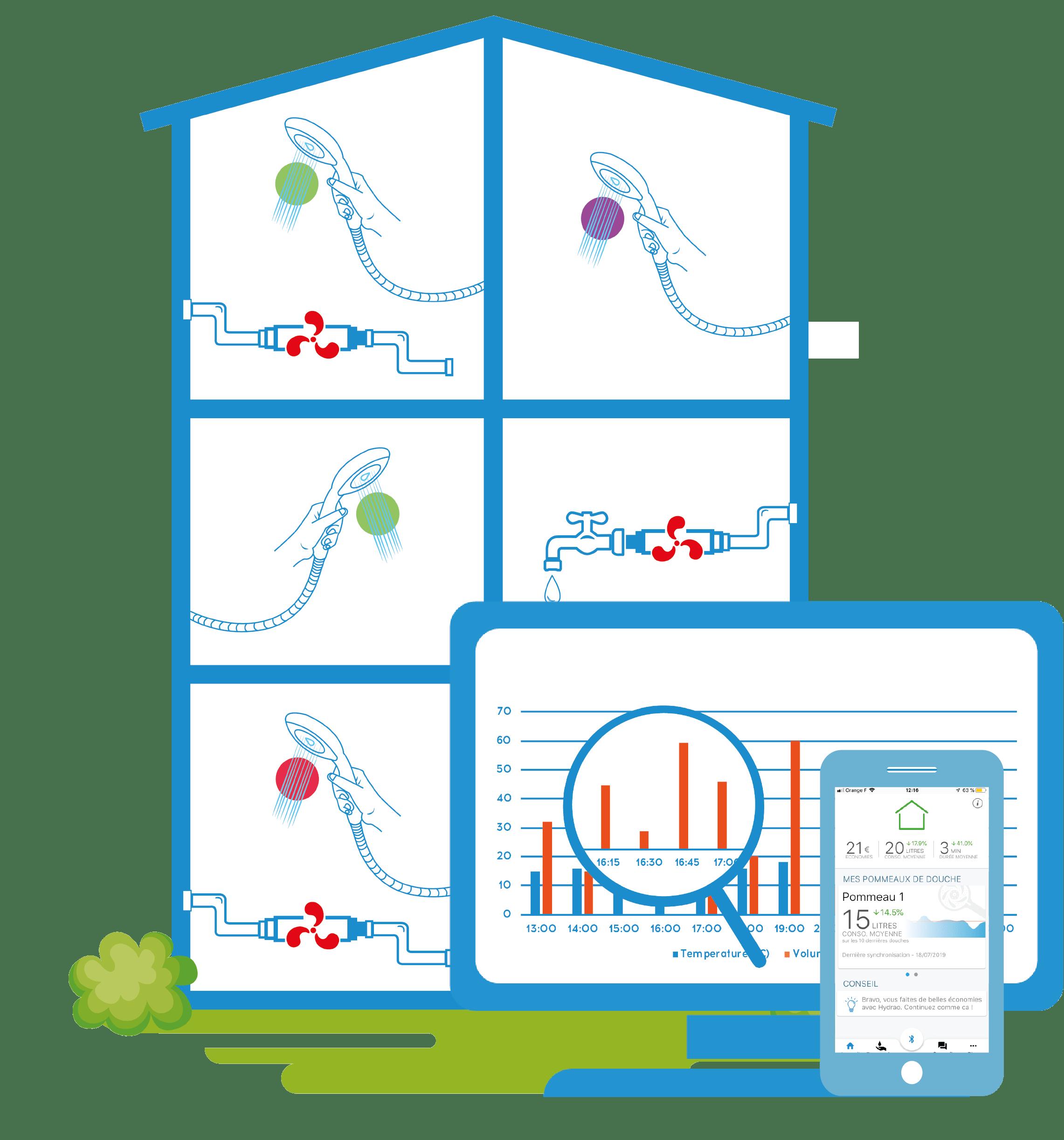 Solutions Hydrao en schéma